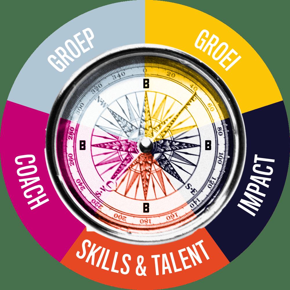 Het BAAS Kompas